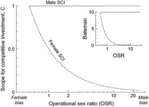 Figure 1 The scope for competitive investment and Bateman differential (insert) for males (solid line) and females (dashed line) when male dry time is short and female dry time varies.  OSR varies from female biased to male biased.  Figure from Kokko et al. 2012.