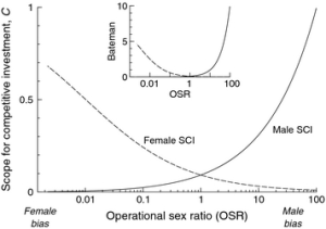 Figure 2 The scope for competitive investment and Bateman differential (insert) for males (solid line) and females (dashed line) when male dry time varies from short to long and female dry time is long.  OSR varies from female biased to male biased.  Figure from Kokko et al. 2012.