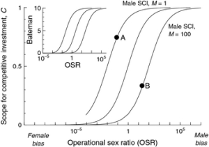 Figure 3 The scope for competitive investment and Bateman differential (insert) for males under low (left curve), medium (central curve) and high (right curve) mate encounter rates.  For each mate encounter scenario the sex ratio at maturation varies, resulting in a range of OSR values between female biased and male biased.  Figure from Kokko et al. 2012